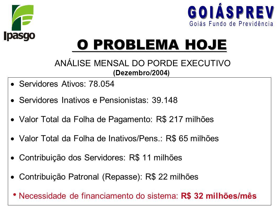 O PROBLEMA HOJE O PROBLEMA HOJE Servidores Ativos: 78.054 Servidores Inativos e Pensionistas: 39.148 Valor Total da Folha de Pagamento: R$ 217 milhões