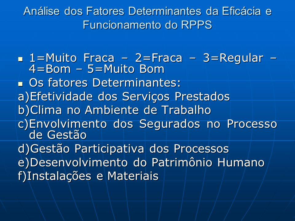 Análise dos Fatores Determinantes da Eficácia e Funcionamento do RPPS 1=Muito Fraca – 2=Fraca – 3=Regular – 4=Bom – 5=Muito Bom 1=Muito Fraca – 2=Frac