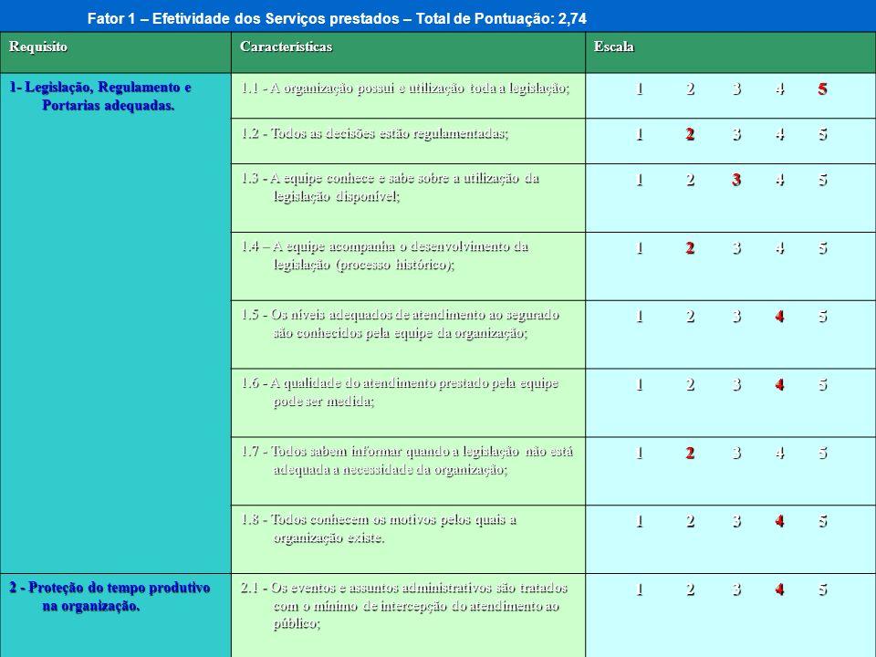RequisitoCaracterísticasEscala 1- Legislação, Regulamento e Portarias adequadas. 1.1 - A organização possui e utilização toda a legislação; 1 2 3 4 5