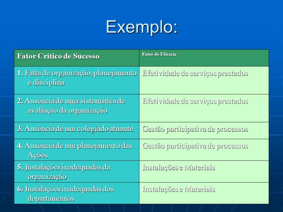 Exemplo: Fator Critico de Sucesso Fator de Eficácia 1. Falta de organização, planejamento e disciplina Efetividade de serviços prestados 2. Ausência d