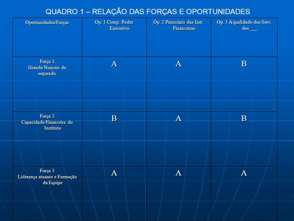 QUADRO 1 – RELAÇÃO DAS FORÇAS E OPORTUNIDADES Oportunidades/Forças Op. 1 Comp. Poder Executivo Op. 2 Patrocínio das Inst. Financeiras Op. 3 A qualidad