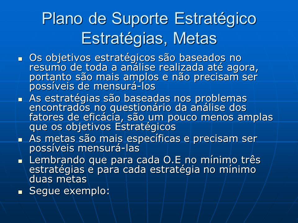 Plano de Suporte Estratégico Estratégias, Metas Os objetivos estratégicos são baseados no resumo de toda a análise realizada até agora, portanto são m