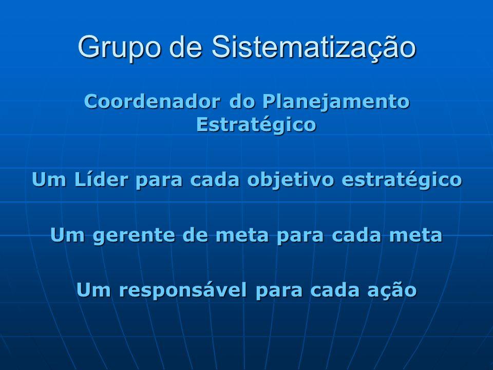 Grupo de Sistematização Coordenador do Planejamento Estratégico Um Líder para cada objetivo estratégico Um gerente de meta para cada meta Um responsáv