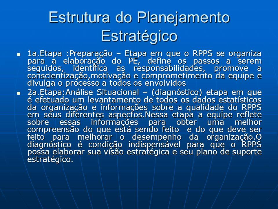 Estrutura do Planejamento Estratégico 1a.Etapa :Preparação – Etapa em que o RPPS se organiza para a elaboração do PE, define os passos a serem seguido