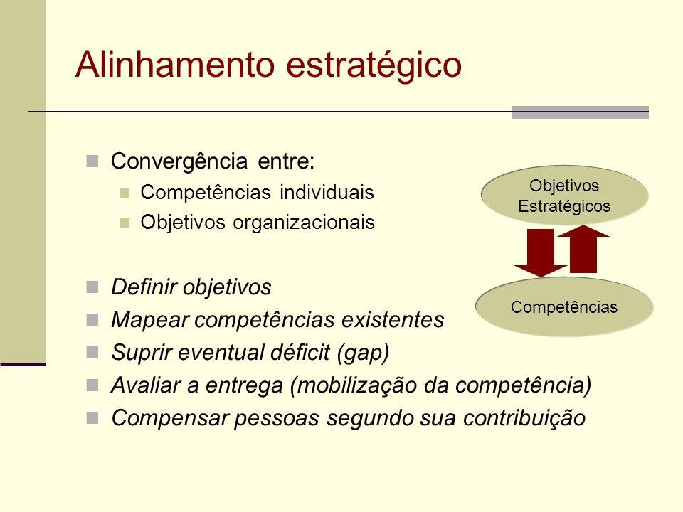 Alinhamento estratégico Convergência entre: Competências individuais Objetivos organizacionais Definir objetivos Mapear competências existentes Suprir