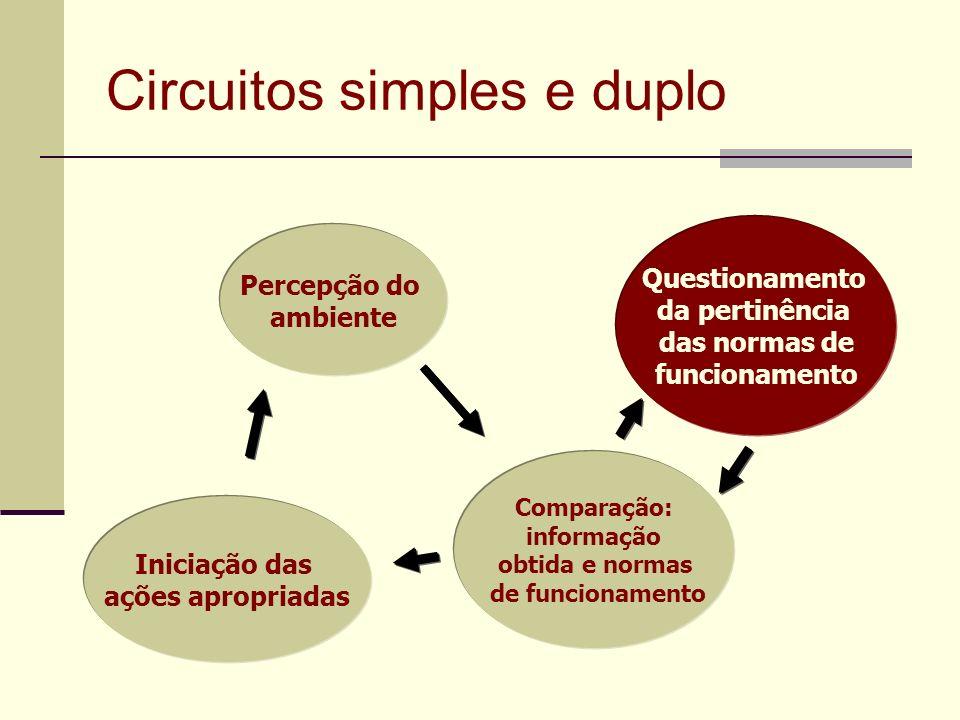 Circuitos simples e duplo Percepção do ambiente Comparação: informação obtida e normas de funcionamento Iniciação das ações apropriadas Questionamento