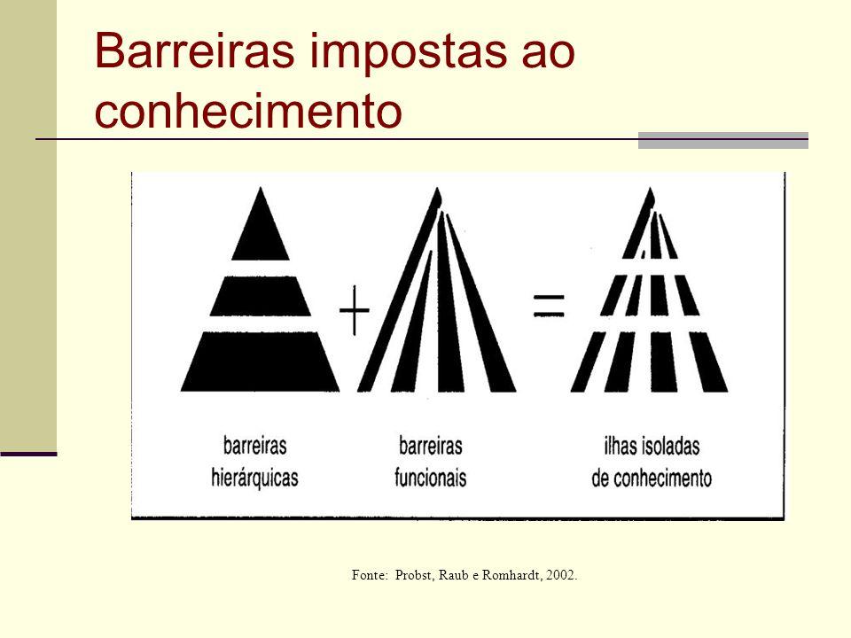Barreiras impostas ao conhecimento Fonte: Probst, Raub e Romhardt, 2002.