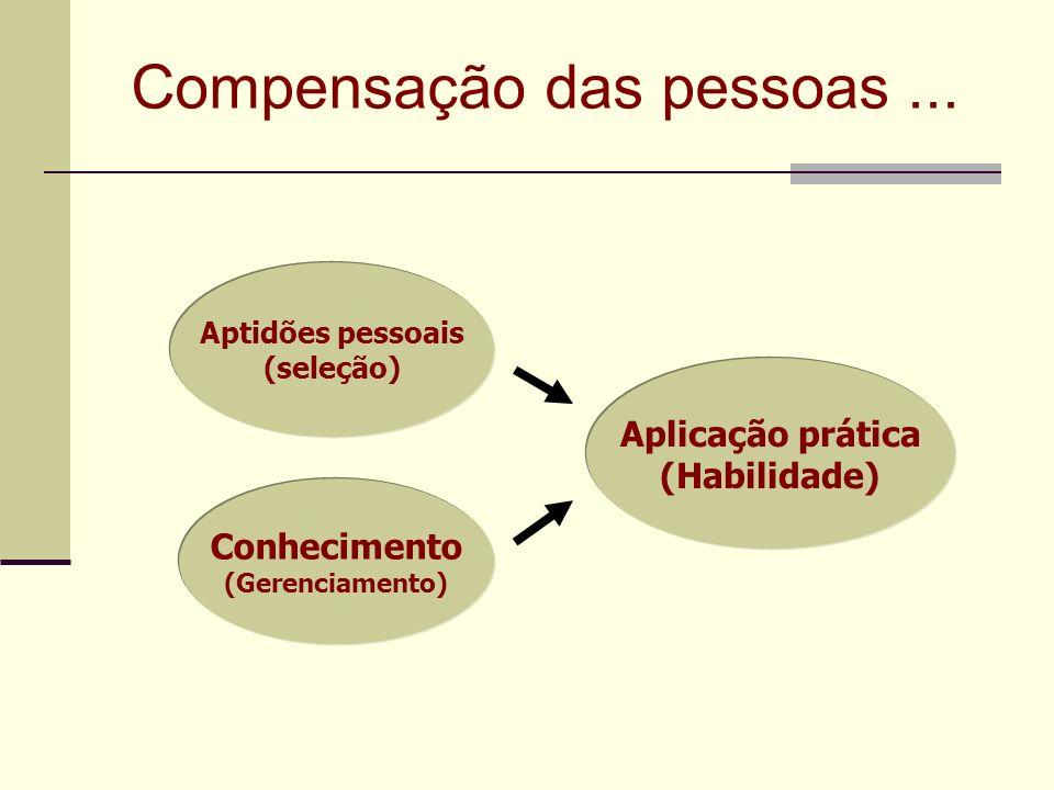 Compensação das pessoas... Aptidões pessoais (seleção) Conhecimento (Gerenciamento) Aplicação prática (Habilidade)