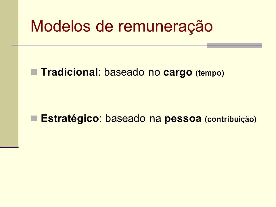 Modelos de remuneração Tradicional: baseado no cargo (tempo) Estratégico: baseado na pessoa (contribuição)