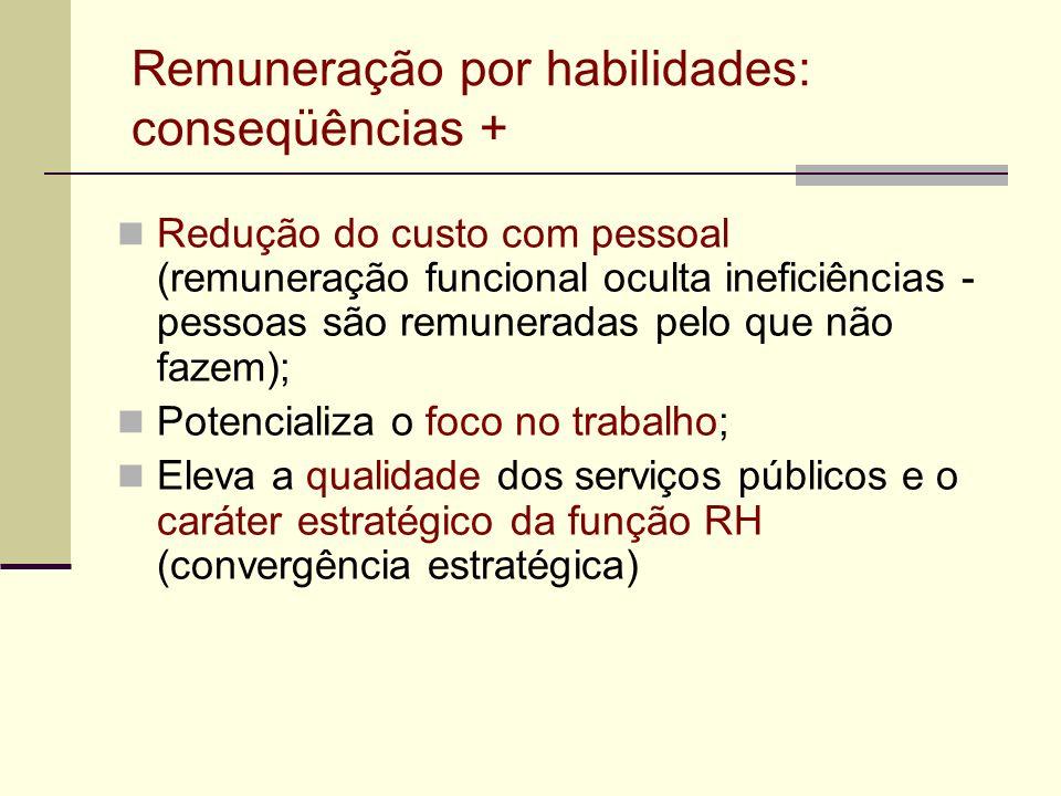 Remuneração por habilidades: conseqüências + Redução do custo com pessoal (remuneração funcional oculta ineficiências - pessoas são remuneradas pelo q