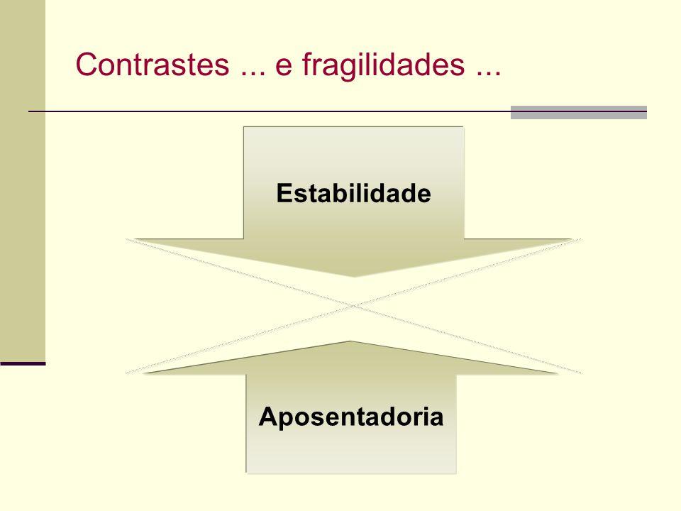 Estabilidade Contrastes... e fragilidades... Aposentadoria