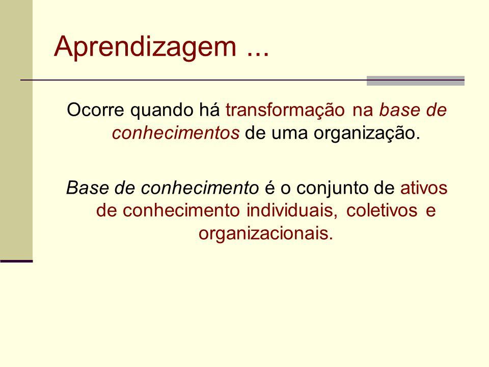 Aprendizagem... Ocorre quando há transformação na base de conhecimentos de uma organização. Base de conhecimento é o conjunto de ativos de conheciment