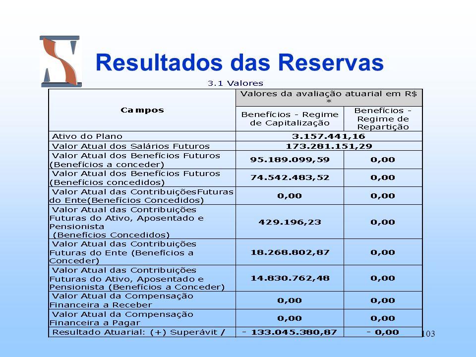 103 Resultados das Reservas
