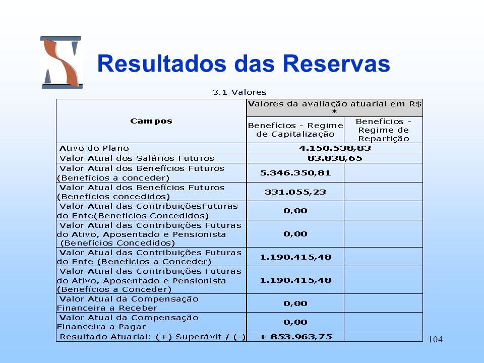 104 Resultados das Reservas