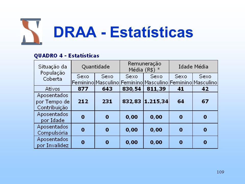 109 DRAA - Estatísticas