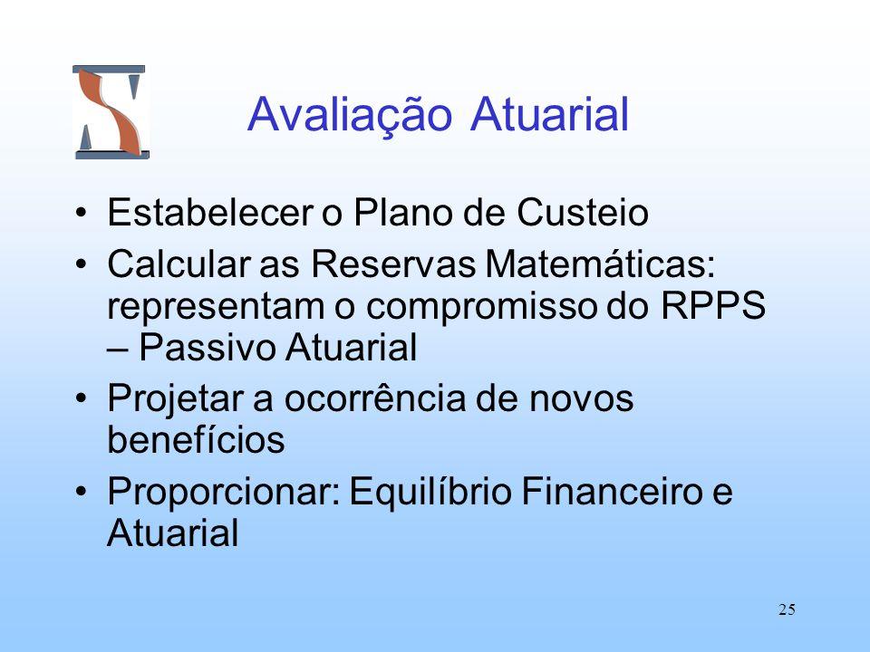 25 Avaliação Atuarial Estabelecer o Plano de Custeio Calcular as Reservas Matemáticas: representam o compromisso do RPPS – Passivo Atuarial Projetar a