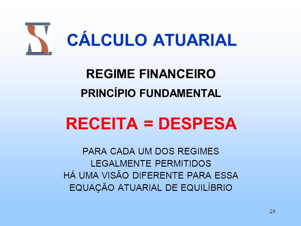 29 CÁLCULO ATUARIAL REGIME FINANCEIRO PRINCÍPIO FUNDAMENTAL RECEITA = DESPESA PARA CADA UM DOS REGIMES LEGALMENTE PERMITIDOS HÁ UMA VISÃO DIFERENTE PA