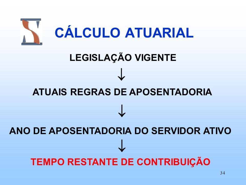 34 CÁLCULO ATUARIAL LEGISLAÇÃO VIGENTE ATUAIS REGRAS DE APOSENTADORIA ANO DE APOSENTADORIA DO SERVIDOR ATIVO TEMPO RESTANTE DE CONTRIBUIÇÃO
