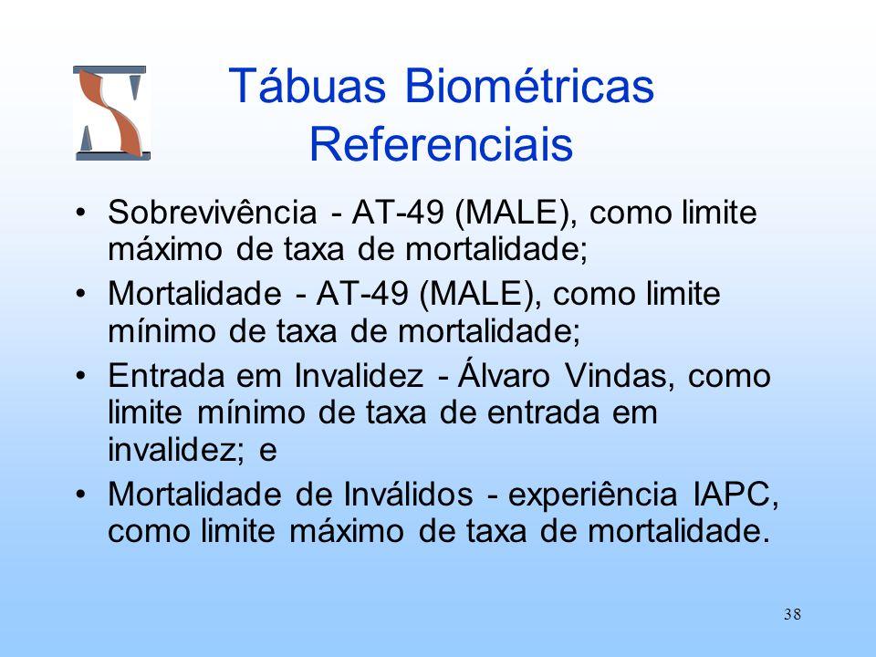 38 Tábuas Biométricas Referenciais Sobrevivência - AT-49 (MALE), como limite máximo de taxa de mortalidade; Mortalidade - AT-49 (MALE), como limite mí