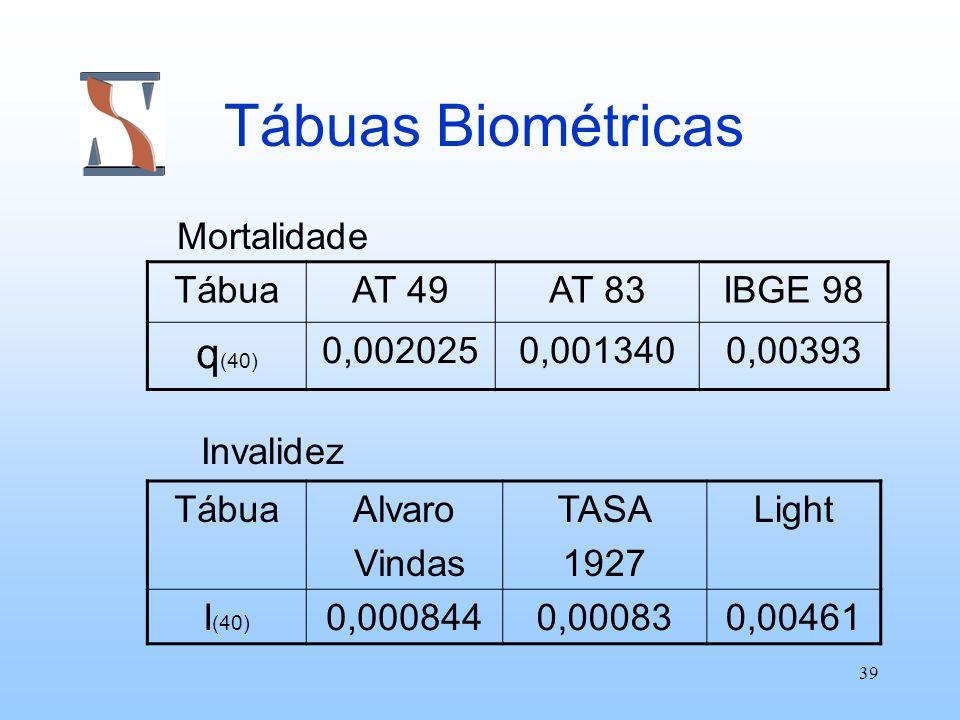 39 Tábuas Biométricas Mortalidade Invalidez TábuaAT 49AT 83IBGE 98 q (40) 0,0020250,0013400,00393 TábuaAlvaro Vindas TASA 1927 Light I (40) 0,0008440,