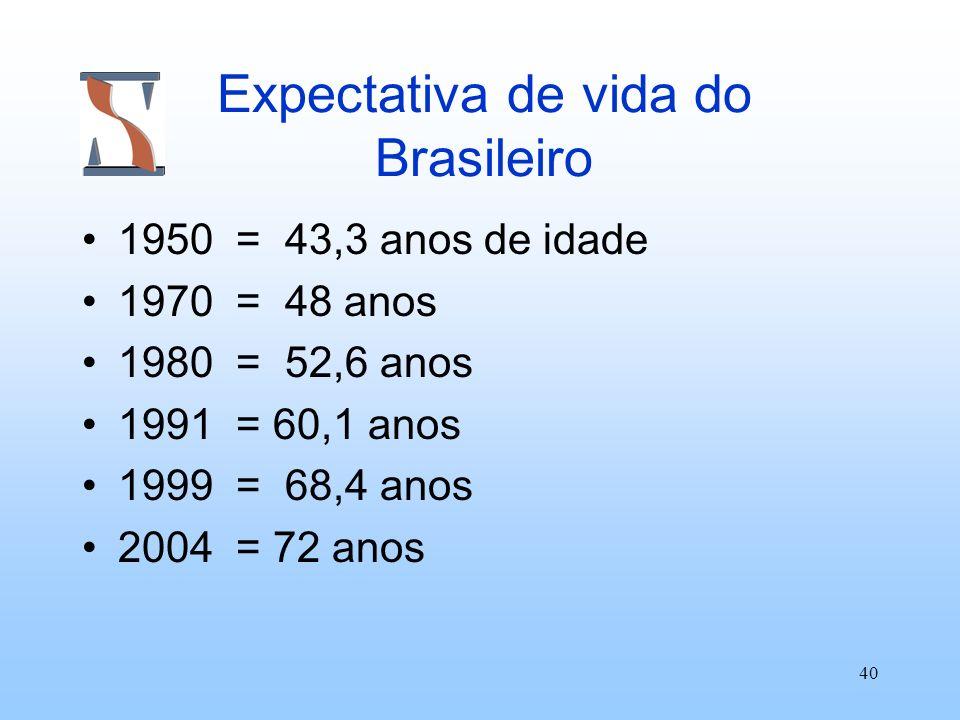 40 Expectativa de vida do Brasileiro 1950 = 43,3 anos de idade 1970 = 48 anos 1980 = 52,6 anos 1991 = 60,1 anos 1999 = 68,4 anos 2004 = 72 anos