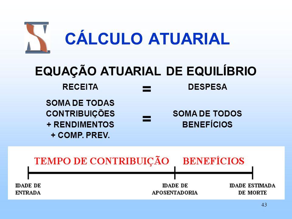 43 CÁLCULO ATUARIAL EQUAÇÃO ATUARIAL DE EQUILÍBRIO RECEITA SOMA DE TODAS CONTRIBUIÇÕES + RENDIMENTOS + COMP. PREV. DESPESA SOMA DE TODOS BENEFÍCIOS ==