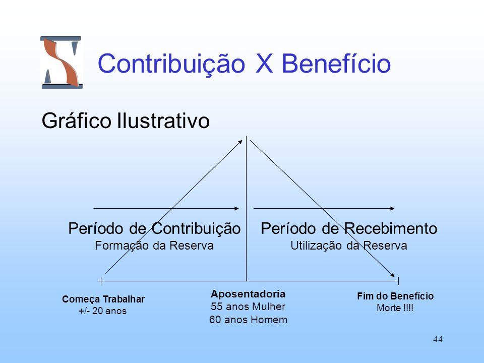 44 Contribuição X Benefício Gráfico Ilustrativo Período de Recebimento Utilização da Reserva Período de Contribuição Formação da Reserva Começa Trabal