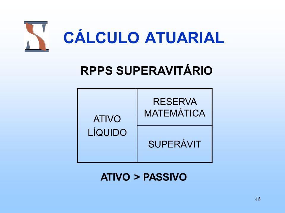 48 CÁLCULO ATUARIAL RPPS SUPERAVITÁRIO ATIVO LÍQUIDO RESERVA MATEMÁTICA SUPERÁVIT ATIVO > PASSIVO