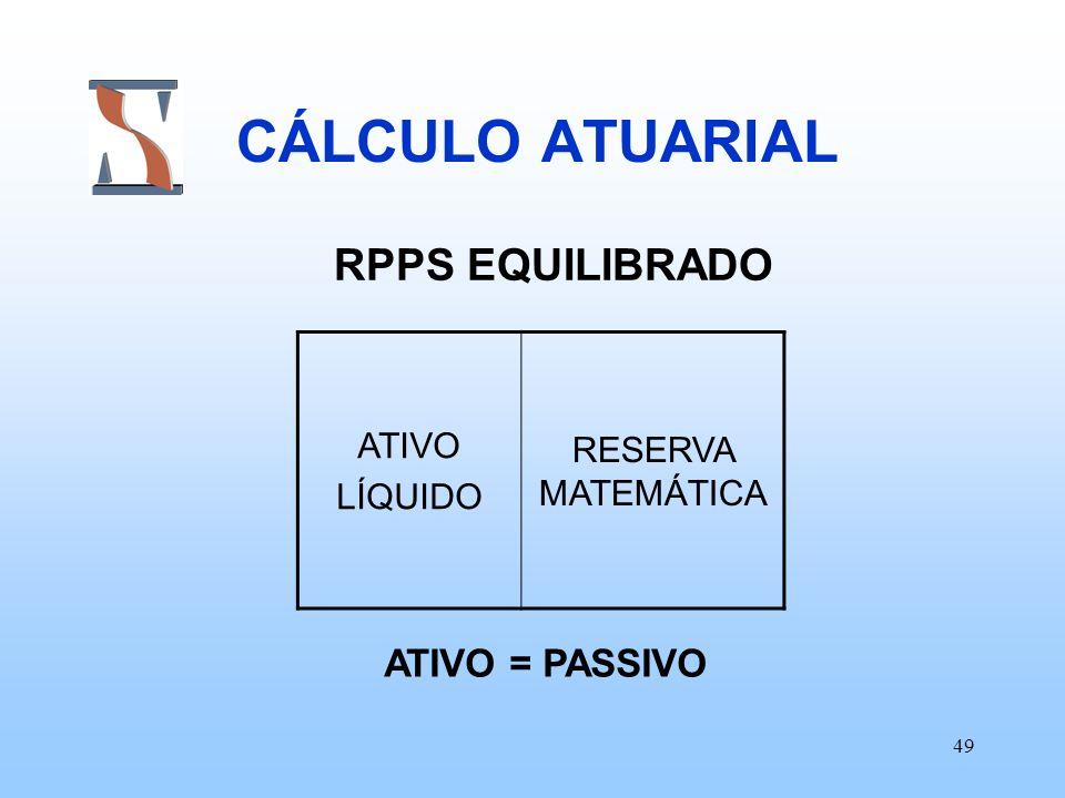 49 CÁLCULO ATUARIAL RPPS EQUILIBRADO ATIVO LÍQUIDO RESERVA MATEMÁTICA ATIVO = PASSIVO