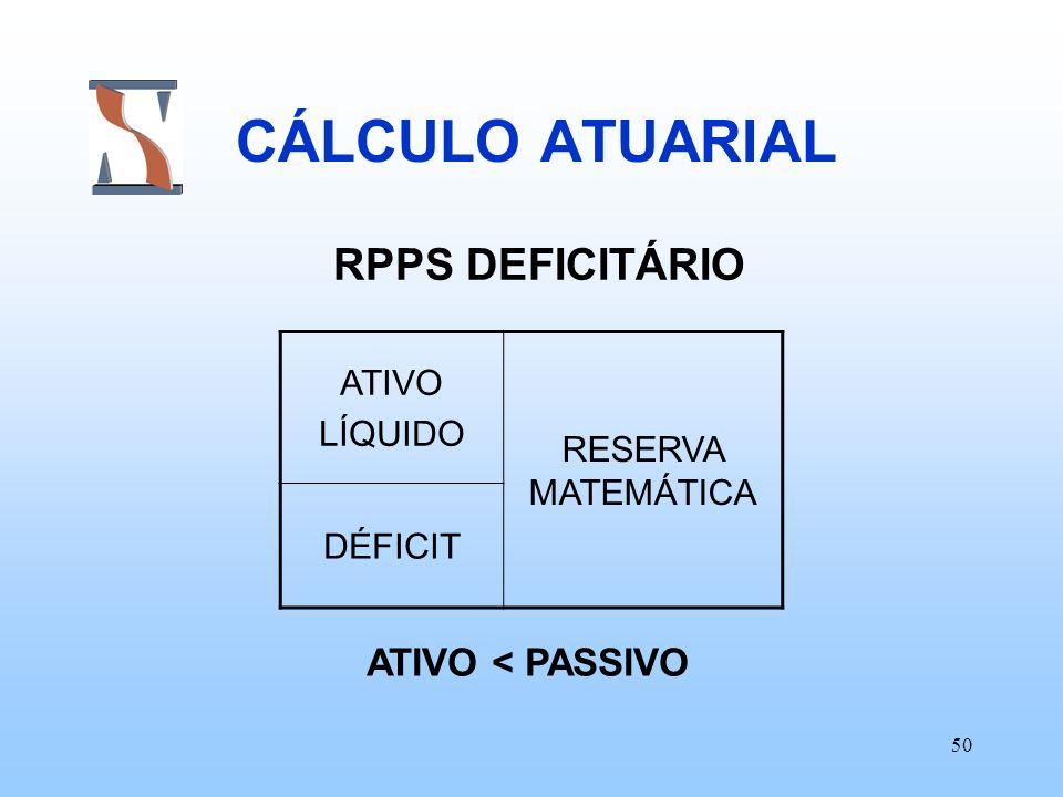 50 CÁLCULO ATUARIAL RPPS DEFICITÁRIO ATIVO LÍQUIDO RESERVA MATEMÁTICA DÉFICIT ATIVO < PASSIVO
