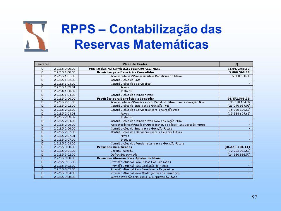 57 RPPS – Contabilização das Reservas Matemáticas