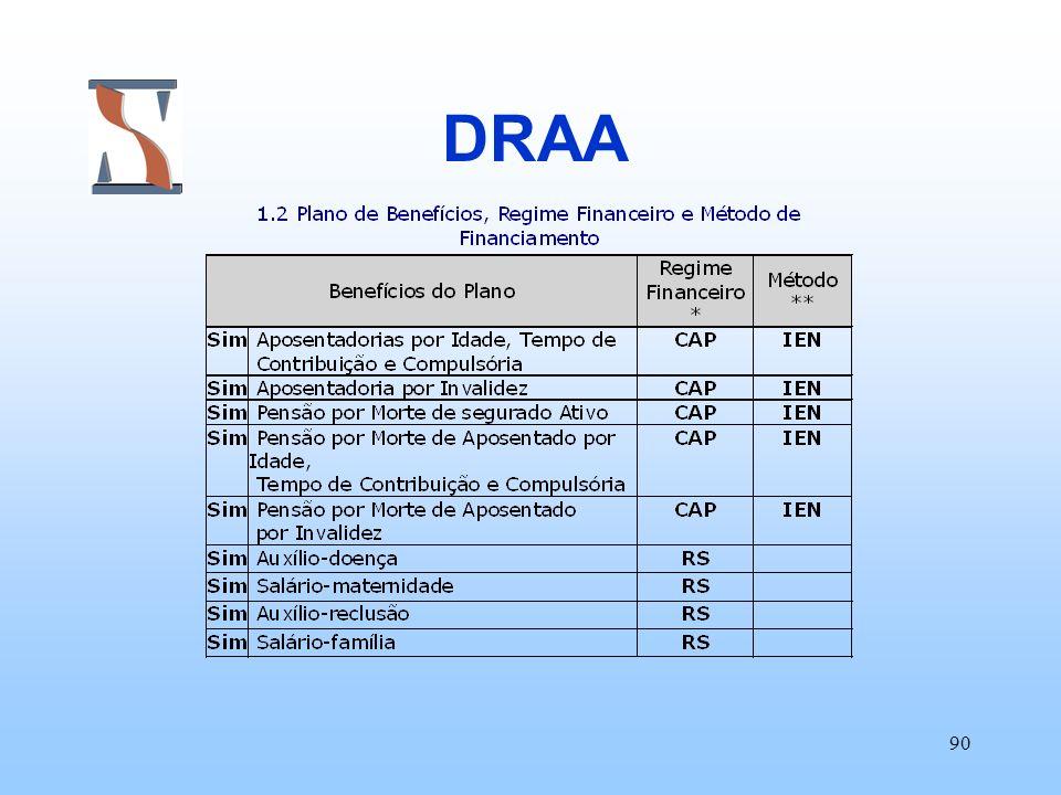 90 DRAA