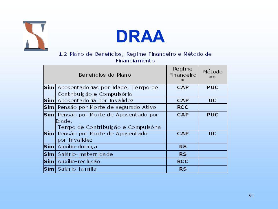 91 DRAA