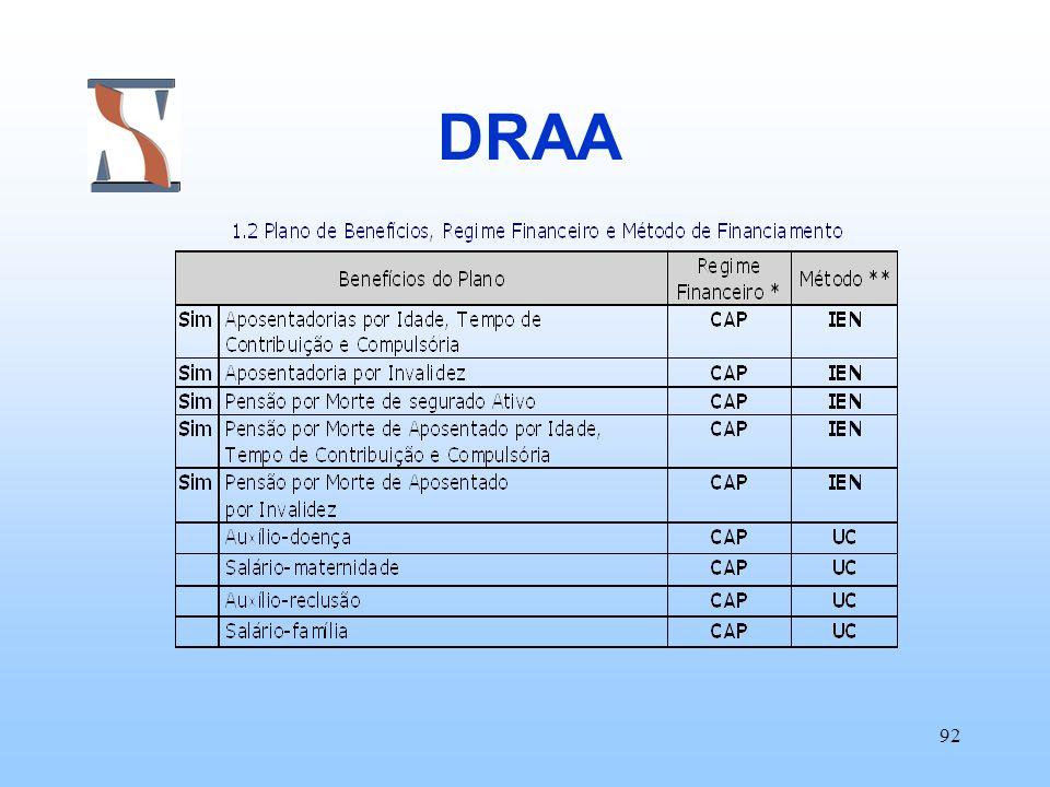 92 DRAA