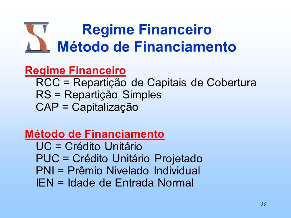 93 Regime Financeiro Método de Financiamento Regime Financeiro RCC = Repartição de Capitais de Cobertura RS = Repartição Simples CAP = Capitalização M