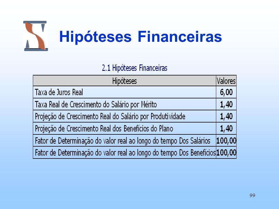 99 Hipóteses Financeiras