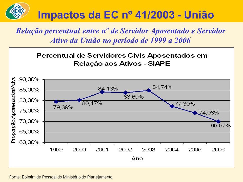 Relação percentual entre nº de Servidor Aposentado e Servidor Ativo da União no período de 1999 a 2006 Impactos da EC nº 41/2003 - União Fonte: Boletim de Pessoal do Ministério do Planejamento