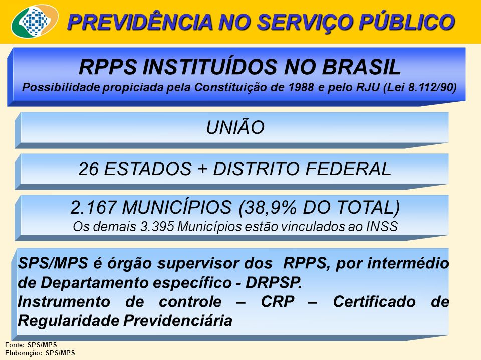 PREVIDÊNCIA NO SERVIÇO PÚBLICO UNIÃO 26 ESTADOS + DISTRITO FEDERAL 2.167 MUNICÍPIOS (38,9% DO TOTAL) Os demais 3.395 Municípios estão vinculados ao INSS RPPS INSTITUÍDOS NO BRASIL Possibilidade propiciada pela Constituição de 1988 e pelo RJU (Lei 8.112/90) Fonte: SPS/MPS Elaboração: SPS/MPS SPS/MPS é órgão supervisor dos RPPS, por intermédio de Departamento específico - DRPSP.