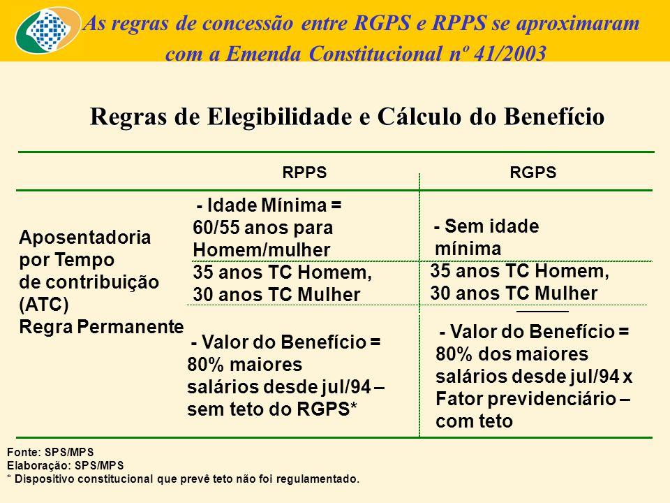 Regras de Elegibilidade, Cálculo e Reajuste dos Benefícios As regras de concessão entre RGPS e RPPS se aproximaram com a Emenda Constitucional nº 41/2003 Fonte: SPS/MPS Elaboração: SPS/MPS * Dispositivo constitucional que prevê teto não foi regulamentado.