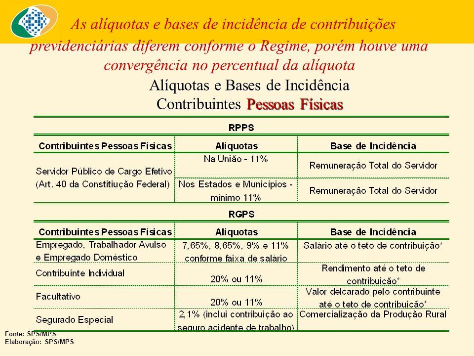 Alíquotas e Bases de Incidência Contribuintes Patronais As alíquotas e bases de incidência de contribuições previdenciárias diferem conforme o Regime Fonte: SPS/MPS Elaboração: SPS/MPS