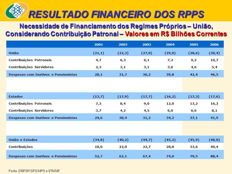 Necessidade de Financiamento dos Regimes Próprios – União, Considerando Contribuição Patronal – Valores em R$ Bilhões Correntes RESULTADO FINANCEIRO DOS RPPS 200120022003200420052006 União(21,1)(22,3)(27,0)(29,0)(28,6)(30,4) Contribuições Patronais4,76,36,17,29,210,7 Contribuições Servidores2,33,1 3,64,65,4 Despesas com Inativos e Pensionistas28,131,736,239,842,446,5 Estados(13,7)(17,9)(17,7)(16,2)(17,3)(17,6) Contribuições Patronais7,38,49,012,013,216,2 Contribuições Servidores3,74,24,56,06,68,1 Despesas com Inativos e Pensionistas24,630,431,234,237,141,9 União e Estados(34,8)(40,2)(44,7)(45,2)(45,9)(48,0) Contribuições18,022,022,728,833,640,4 Despesas com Inativos e Pensionistas52,762,167,474,079,588,4 Fonte: DRPSP/SPS/MPS e STN/MF