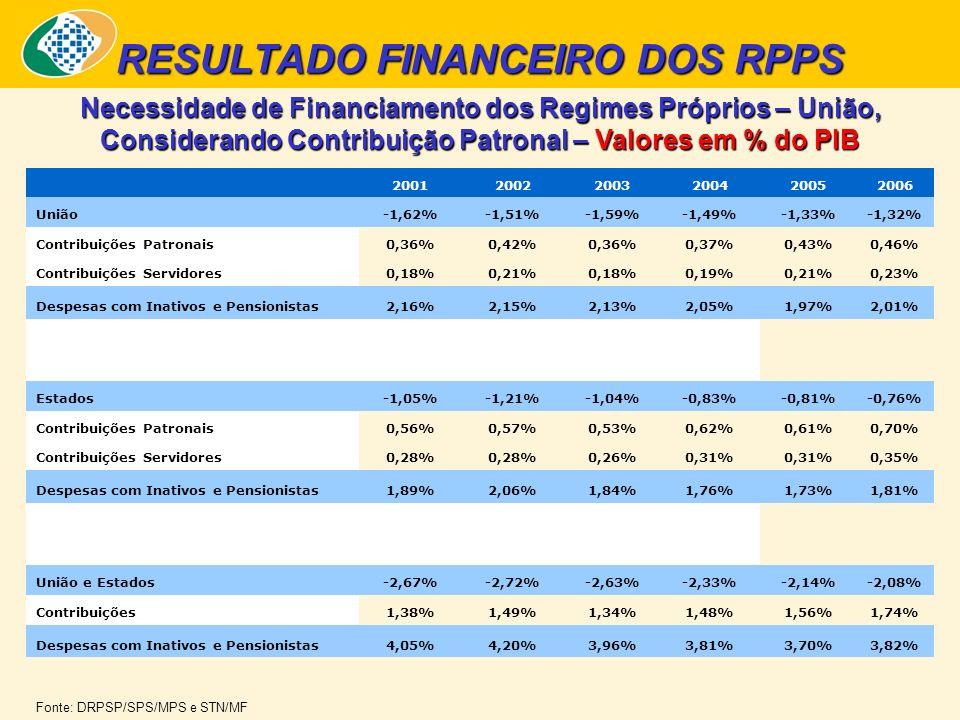 Necessidade de Financiamento dos Regimes Próprios – União, Considerando Contribuição Patronal – Valores em % do PIB RESULTADO FINANCEIRO DOS RPPS 200120022003200420052006 União-1,62%-1,51%-1,59%-1,49%-1,33%-1,32% Contribuições Patronais0,36%0,42%0,36%0,37%0,43%0,46% Contribuições Servidores0,18%0,21%0,18%0,19%0,21%0,23% Despesas com Inativos e Pensionistas2,16%2,15%2,13%2,05%1,97%2,01% Estados-1,05%-1,21%-1,04%-0,83%-0,81%-0,76% Contribuições Patronais0,56%0,57%0,53%0,62%0,61%0,70% Contribuições Servidores0,28% 0,26%0,31% 0,35% Despesas com Inativos e Pensionistas1,89%2,06%1,84%1,76%1,73%1,81% União e Estados-2,67%-2,72%-2,63%-2,33%-2,14%-2,08% Contribuições1,38%1,49%1,34%1,48%1,56%1,74% Despesas com Inativos e Pensionistas4,05%4,20%3,96%3,81%3,70%3,82% Fonte: DRPSP/SPS/MPS e STN/MF