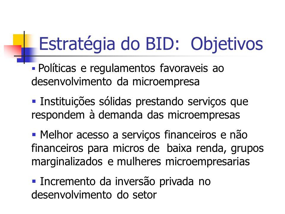 Estratégia do BID: Objetivos Políticas e regulamentos favoraveis ao desenvolvimento da microempresa Instituições sólidas prestando serviços que respon