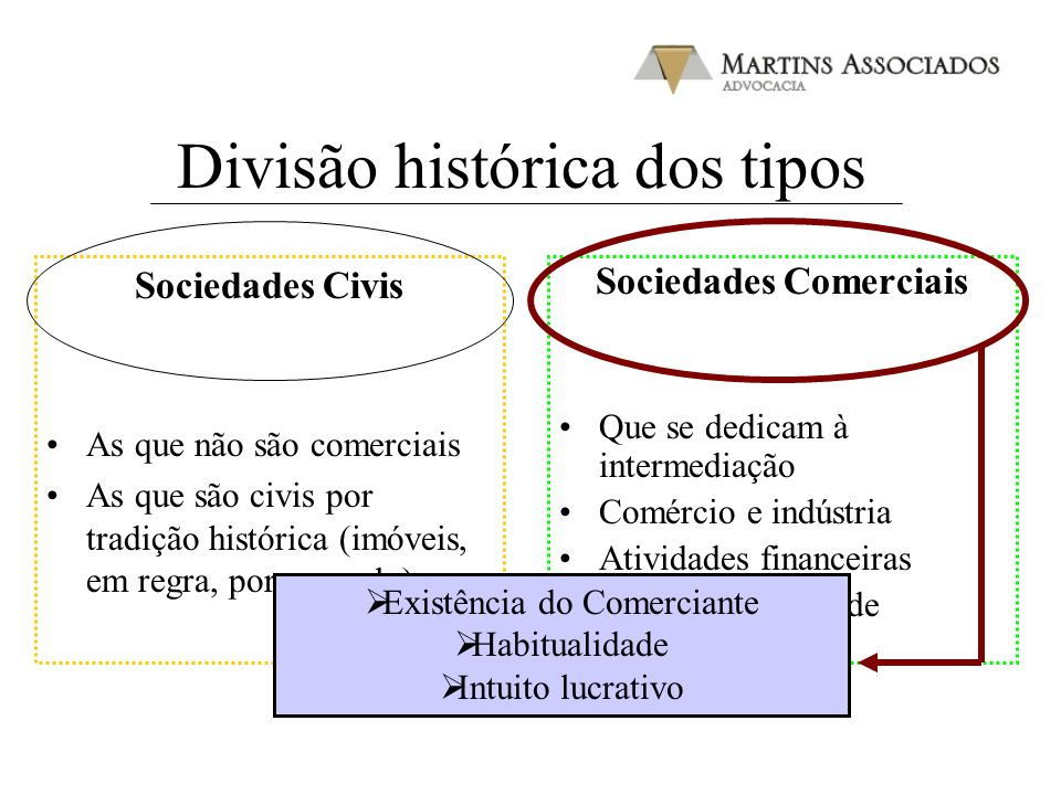 Divisão histórica dos tipos Sociedades Civis As que não são comerciais As que são civis por tradição histórica (imóveis, em regra, por exemplo) Socied