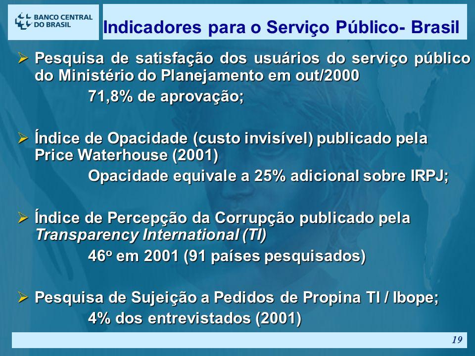 18 III. Indicadores e comparações internacionais Ética no Setor Público