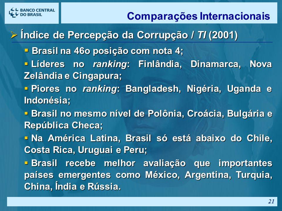 20 Índice de Opacidade (2001) - componentes Índice de Opacidade (2001) - componentes Sistema legal e regime jurídico; Sistema legal e regime jurídico; Práticas contábeis e governança corporativa; Práticas contábeis e governança corporativa; Eficácia da política macroeconômica Eficácia da política macroeconômica Regime regulatório e transparência; Regime regulatório e transparência; Corrupção; Corrupção; Brasil tem índice de 25% (tax-equivalence) Brasil tem índice de 25% (tax-equivalence) Índice mais baixo é de Cingapura: 0% Índice mais baixo é de Cingapura: 0% Outros países: Outros países: EUA : 5% EUA : 5% Maiores Opacidades – China: 46%; Rússia: 43%.
