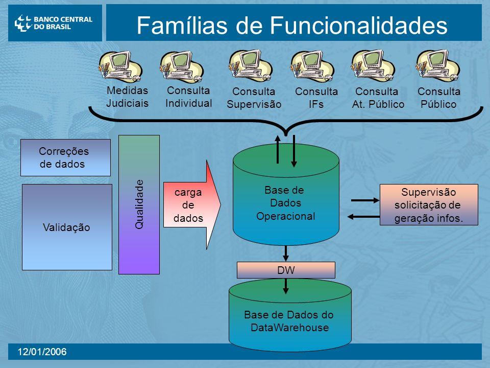 12/01/2006 Famílias de Funcionalidades Correções de dados Validação Qualidade carga de dados Base de Dados do DataWarehouse DW Supervisão solicitação de geração infos.
