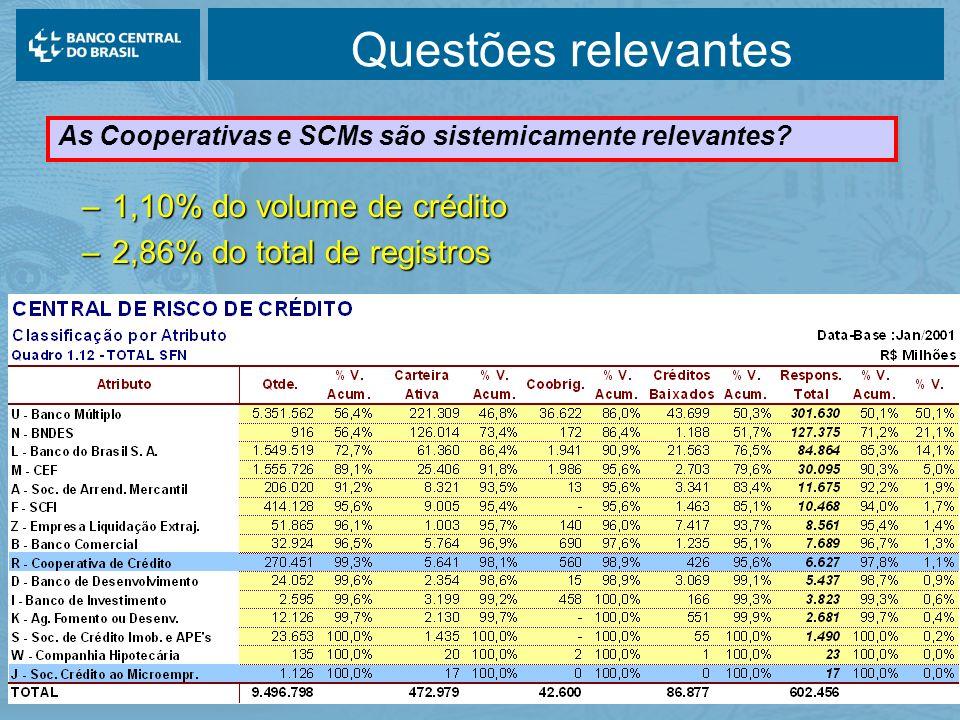 12/01/2006 Questões relevantes –1,10% do volume de crédito –2,86% do total de registros As Cooperativas e SCMs são sistemicamente relevantes?