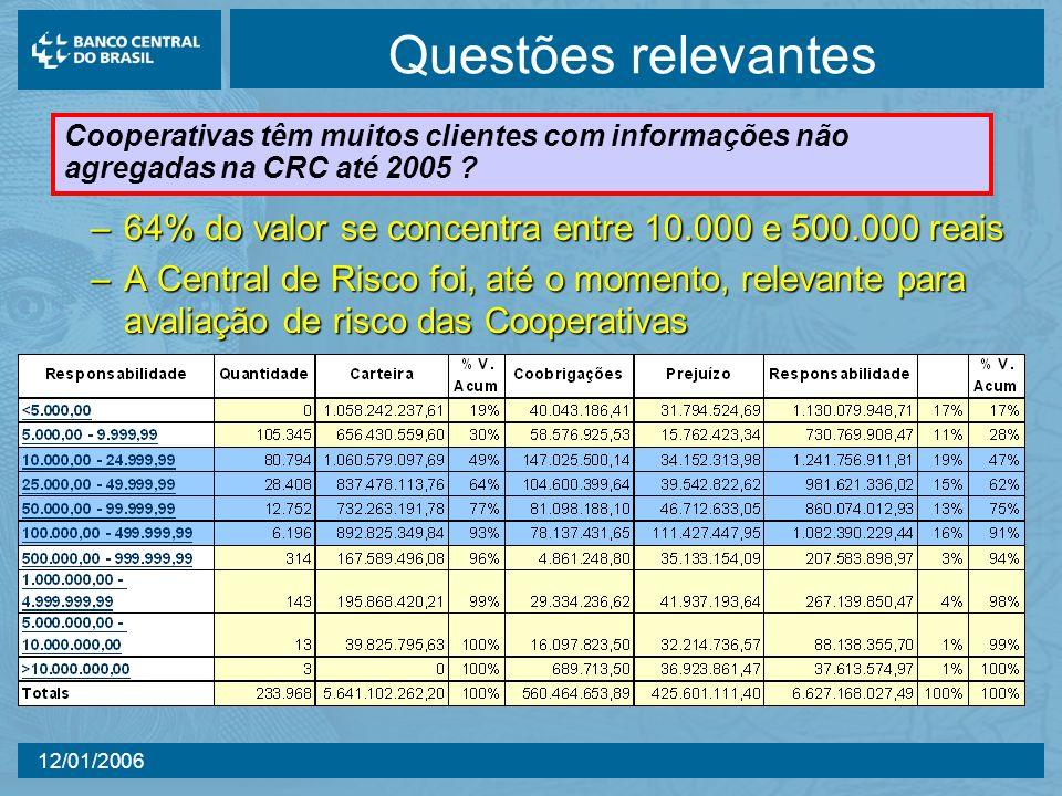 12/01/2006 Questões relevantes –64% do valor se concentra entre 10.000 e 500.000 reais –A Central de Risco foi, até o momento, relevante para avaliação de risco das Cooperativas Cooperativas têm muitos clientes com informações não agregadas na CRC até 2005 ?