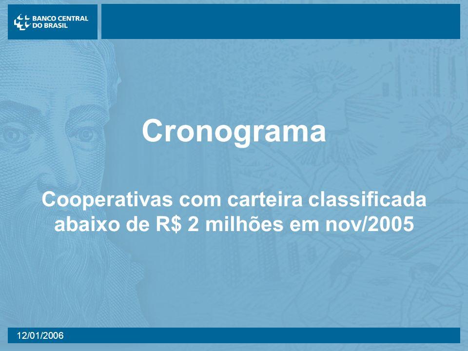 12/01/2006 Cronograma Cooperativas com carteira classificada abaixo de R$ 2 milhões em nov/2005